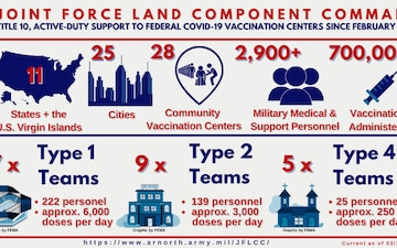 JFLCC Community Vaccine Center Support Infographic as of March 15, 2021