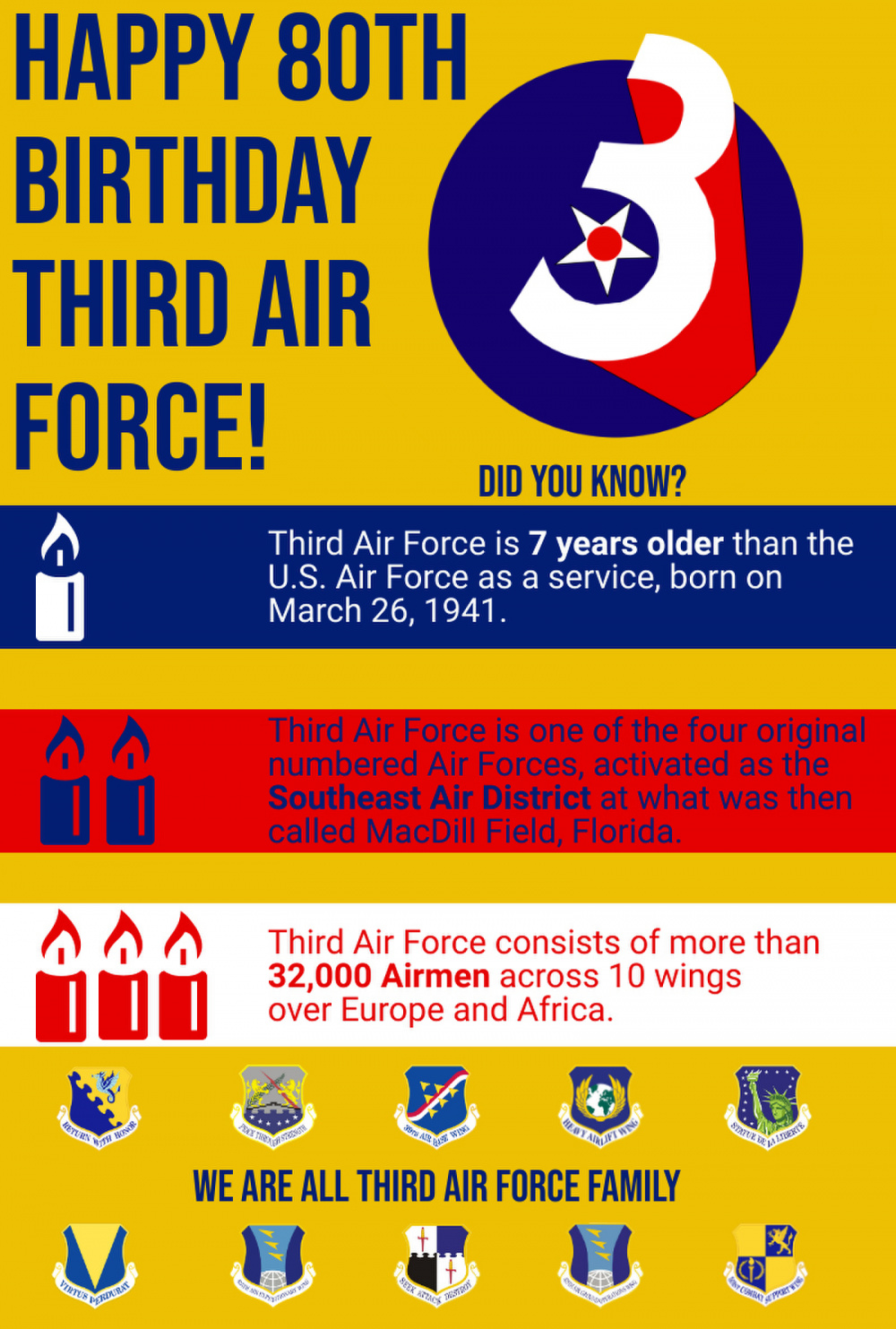 3rd AF leadership reflects on 80th birthday, focuses on future