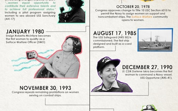 Historical Milestones of Women at Sea infographic
