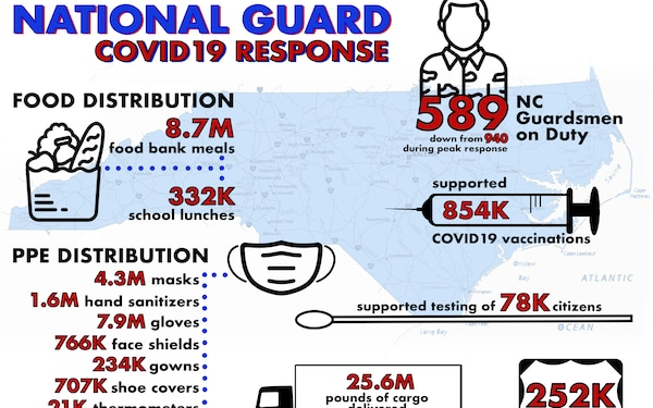 NCNG COVID19 Response Infographic, April 30, 2021