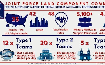 JFLCC Community Vaccine Center Support Infographic as of May 10, 2021