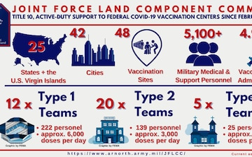 JFLCC Community Vaccine Center Support Infographic as of May 25, 2021